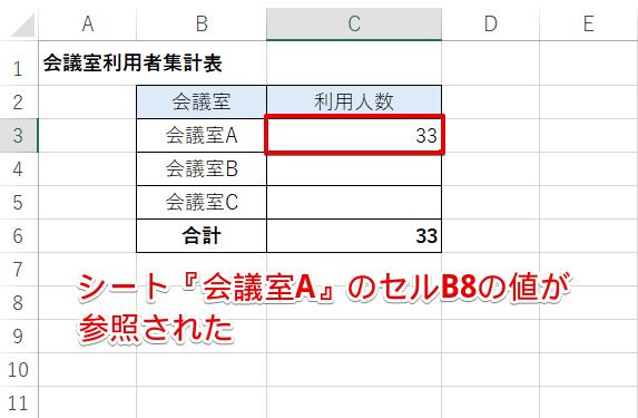 """セルC3に[=INDIRECT(B3&""""!B8"""")]を入力した結果"""